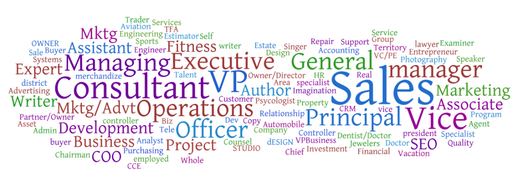 Analyzing Text Using Word Clouds