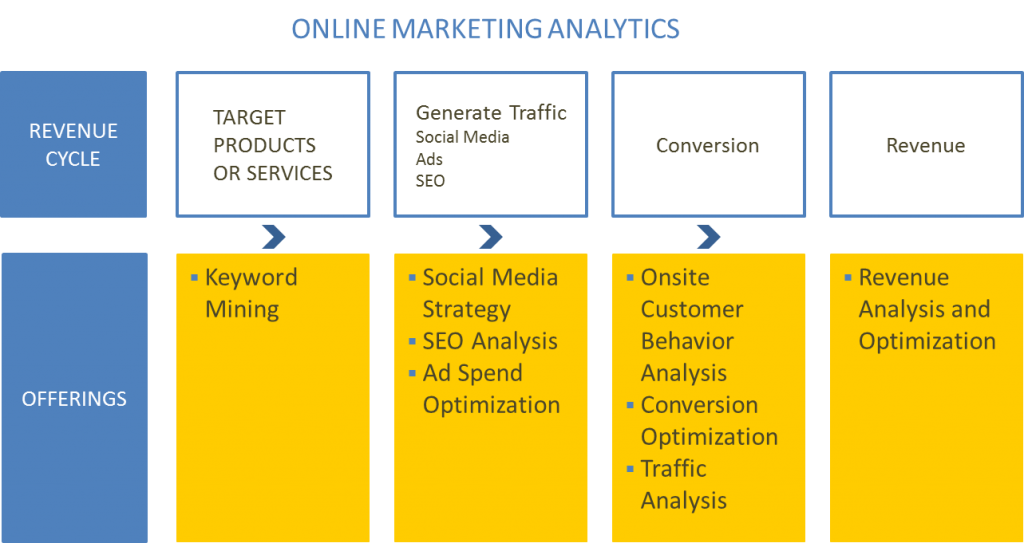 Online Marketing Analytics