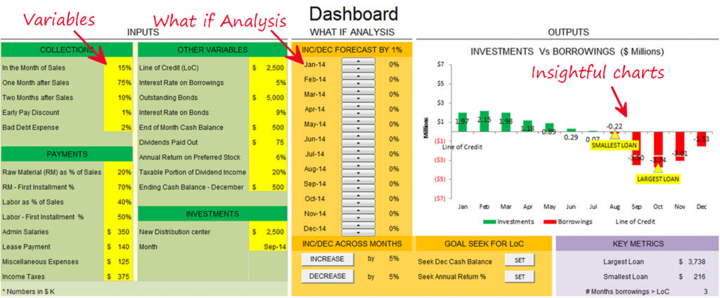 Financial Modeling Dashboard-long format case study