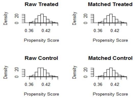 propensity-scores