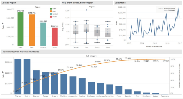 Tableau Sales Dashboard Performance